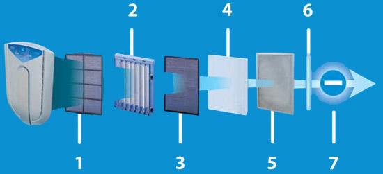 Seven Filter System